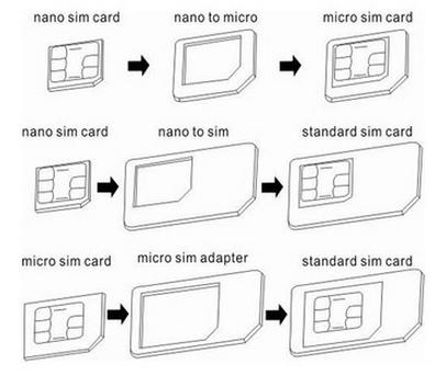 3 стандарта sim-карт